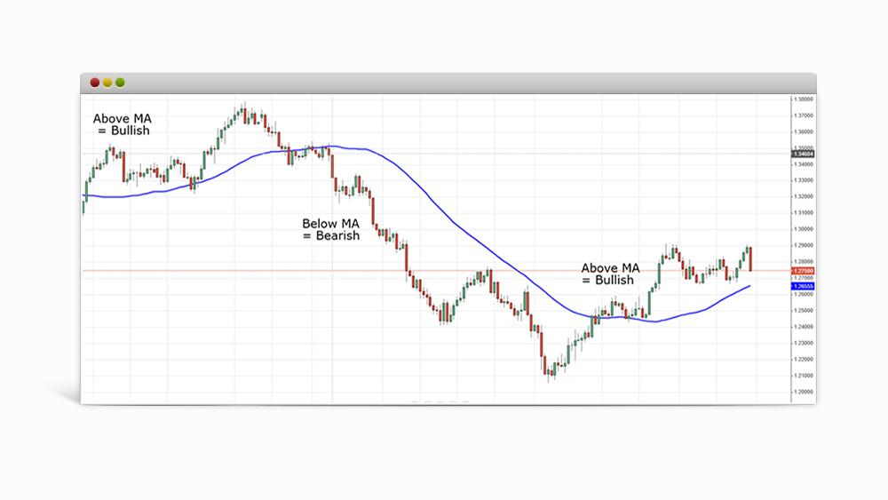 Moving Average chart