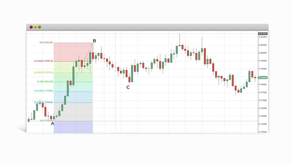 Fibonacci-retracement-chart