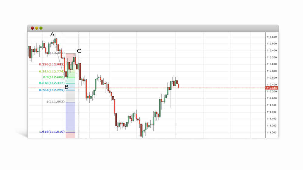 Fibonacci extension chart