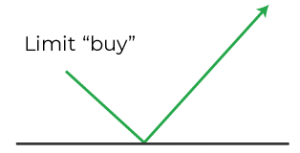 Graph of buy limit order