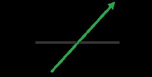 Graph of buy stop order