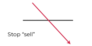Graph of sell stop order