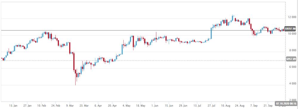 Delta Trading Bitcoin chart for 2020